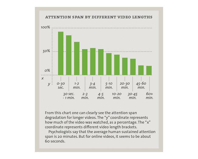video-attention-span ميني كورس يوتيوب : جلب المشاهدات و الأرباح