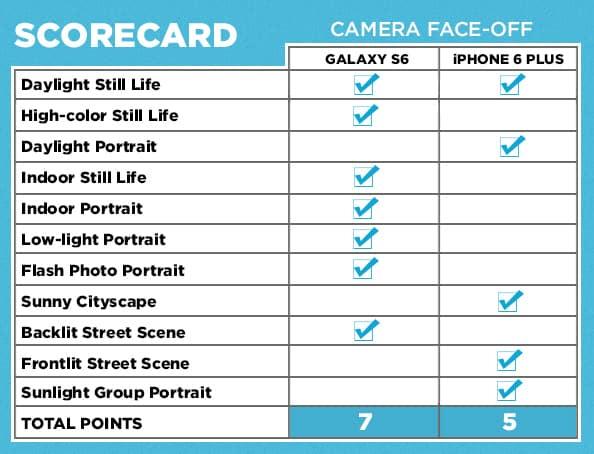 TG-GalaxyS6-iPhone6-camera-faceoff-scorecard-2015 مراجعة سامسونج Galaxy S6 : واحد من أفضل هواتف 2015