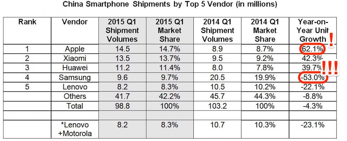 china-smartphones-prsg25614115_1_256156 معاناة سامسونج في اليابان و الصين مقابل ثورة أبل