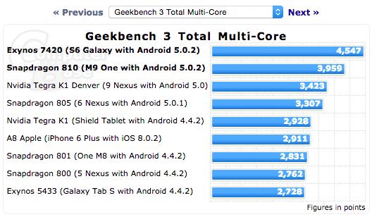 screen-shot-2015-03-03-at-8-01-49-am مراجعة سامسونج Galaxy S6 : واحد من أفضل هواتف 2015