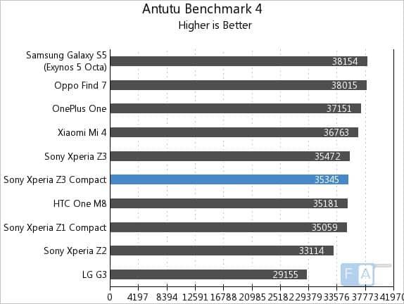 Sony-Xperia-Z3-Compact-AnTuTu-4 مراجعة Xperia Z3: أفضل إكسبيريا على الإطلاق