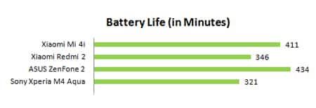 Battery_life2 مراجعة Xperia M4 Aqua: نجم برشلونة و لكن !!!