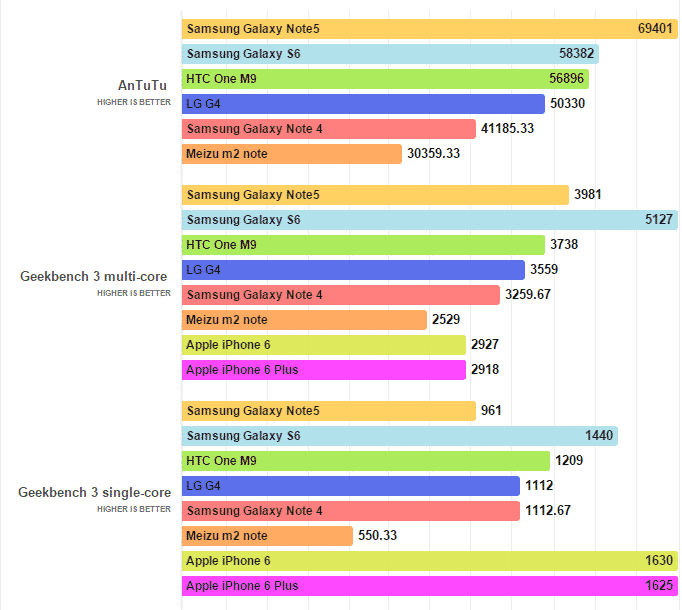 Galaxy-Note5-benchmarks مراجعة جالكسي نوت 5: نتيجة ابداع و تطوير