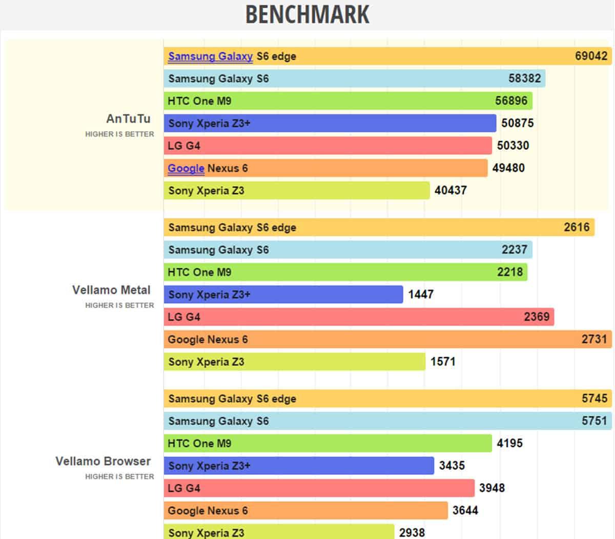Sony-Xperia-Z3-Benchmarks مراجعة Sony Xperia Z3+: هذا هو إكسبيريا زد 4