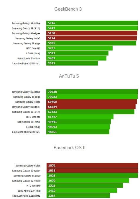 galaxy-note5-s6-edge-plus-benchmark مراجعة Galaxy S6 Edge Plus: ليس فقط أكبر من اس 6 ايدج!