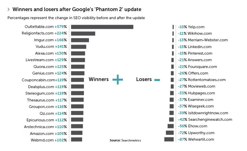 google_phantom_2 كل شيء عن Google Phantom 2 و من هي المواقع المتضررة بسببه؟
