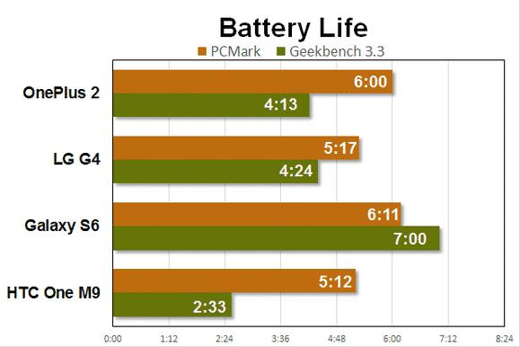 oneplus-2-benchmarks-battery مراجعة OnePlus 2: مرة أخرى وان بلس تبهرني