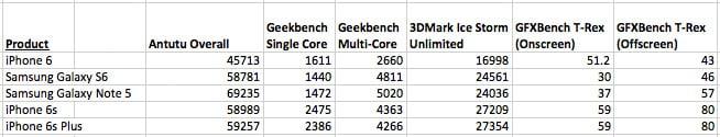 401629-iphone-6s-benchmarks-1 مراجعة آيفون 6 اس بلس: أفضل آيفون الآن