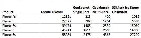 401630-iphone-6s-benchmarks-2 مراجعة آيفون 6S: الرائع و السيء في آيفون واحد