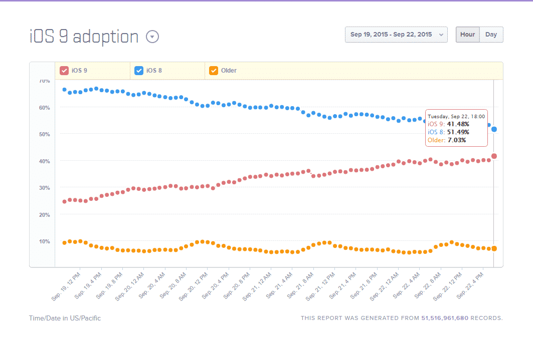 iOS-9 حرب خفية تقودها آبل ضد جوجل ستغير ملامح الويب بشكل خطير!