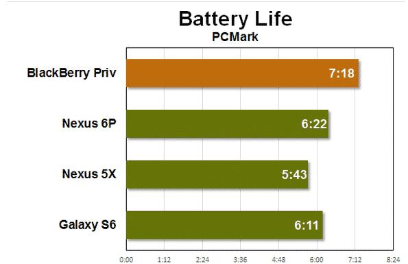 Battery-life-on-the-BlackBerry-Priv مراجعة BlackBerry Priv: أفضل هاتف أندرويد أمن