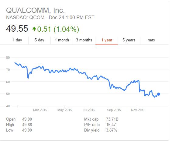 Qualcomm-stock-price 6 أسباب تمهد لسقوط عرش كوالكوم في قطاع المعالجات المحمولة