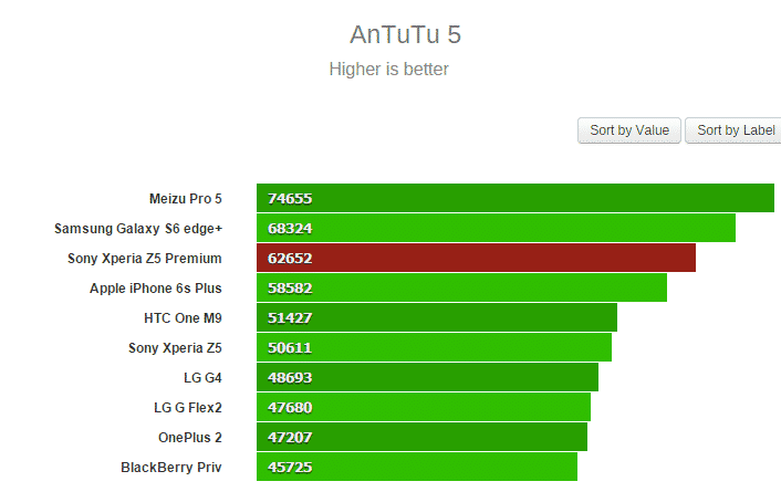 Z5-Premium مراجعة Xperia Z5 Premium: أفضل اكسبيريا الآن