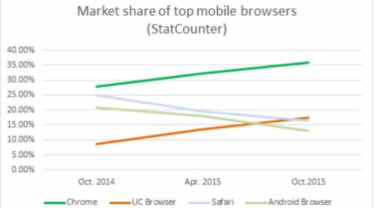 market-share-of-the-browser 3 أسباب أدت إلى تراجع متصفح موزيلا فايرفوكس