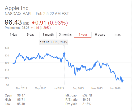 Apple-Stock قصة أزمة أسهم آبل و سقوطها من عرش الأكثر قيمة في العالم