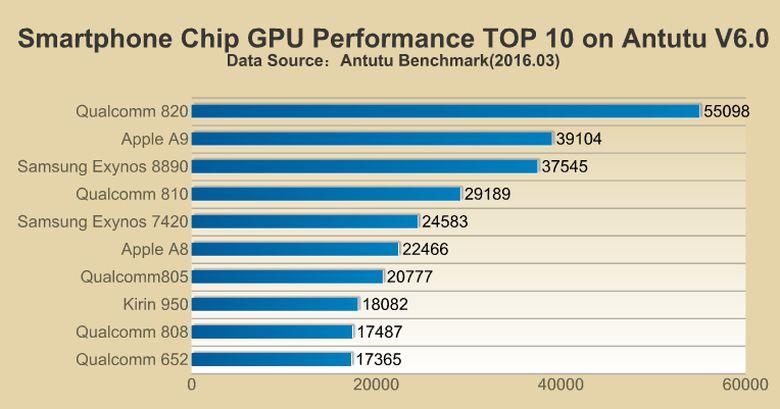 AnTuTu-GPU-performance-scores مراجعة جالكسي اس 7: كفاكم تطبيلا هذا ليس الأفضل