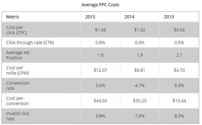 Average-PPC-Costs تكلفة إعلانات فيس بوك و جوجل في ازدياد فعلا: لماذا؟ وماذا يعني ذلك للمعلنين؟
