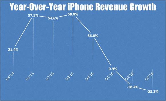 iphone-q3-revenue-growth_large آيفون 7 فاشل في نظر المستثمرين ولا يعول عليه في تجاوز الأزمة