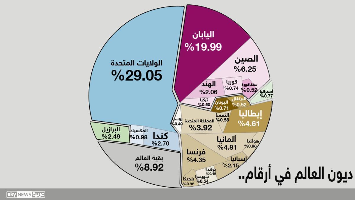 %D8%A7%D9%84%D8%AF%D9%8A%D9%88%D9%86-%D8%A7%D9%84%D8%B9%D8%A7%D9%84%D9%85%D9%8A%D8%A9 كل الطرق تؤدي إلى انهيار أسواق المال إلا إذا حصلت معجزة!