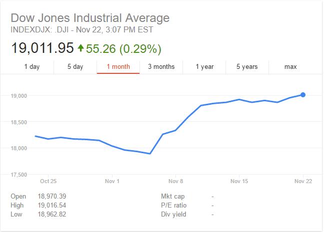 Dow-Jones ما قبل الإنهيار: مؤشر داو جونز يتجاوز 19000 نقطة ويتحول إلى فقاعة خطيرة
