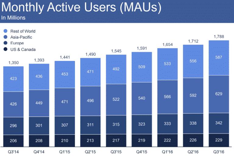 facebook_monthly_q3_2016-768x512 ما بين النتائج الإيجابية وتوقعات 2017 المخيفة فيس بوك يخسر 20 مليار دولار