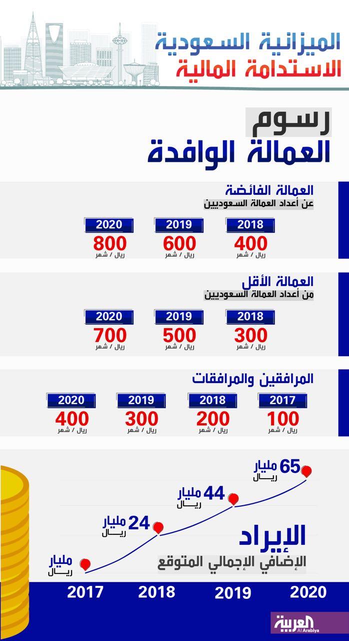 %D8%A8%D8%B1%D9%86%D8%A7%D9%85%D8%AC-%D8%A7%D9%84%D9%85%D9%82%D8%A7%D8%A8%D9%84-%D8%A7%D9%84%D9%85%D8%A7%D9%84%D9%8A انتهى زمن العمالة في السعودية وفرص العمل للسعوديين أولا