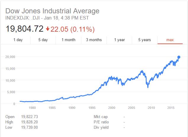 %D8%AF%D8%A7%D9%88-%D8%AC%D9%88%D9%86%D8%B2 انهيار مايكروسوفت آبل IBM سيتصدر الأزمة المالية لسنة 2017