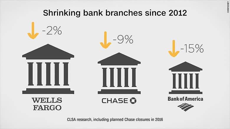 161020142904-shrinking-bank-branches-780x439 أزمة ثالث أكبر بنك في أمريكا Wells Fargo وخطر الإفلاس