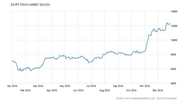 EGX-30 تعويم الجنيه المصري جعل البورصة المصرية الأفضل عربيا 2016 ومنذ 2008