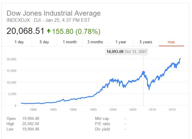 dow-jones-index من التاريخ هذه الأدلة التي تؤكد أن داو جونز 20000 نقطة سينهار!