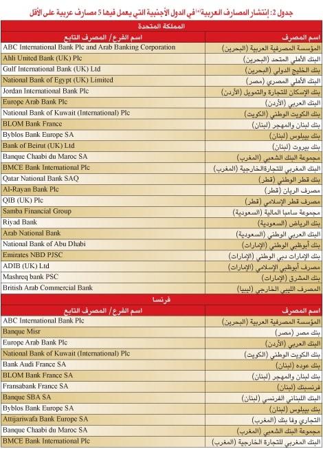 %D8%A7%D9%84%D9%85%D8%B5%D8%A7%D8%B1%D9%81-%D8%A7%D9%84%D8%B9%D8%B1%D8%A8%D9%8A%D8%A9-2 قائمة: التجاري وفا بنك المغربي في مقدمة المصارف العربية المنتشرة عالميا