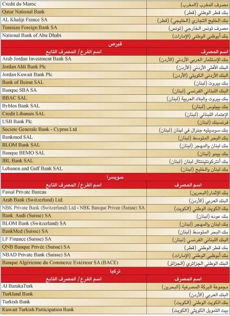 %D8%A7%D9%84%D9%85%D8%B5%D8%A7%D8%B1%D9%81-%D8%A7%D9%84%D8%B9%D8%B1%D8%A8%D9%8A%D8%A9-3 قائمة: التجاري وفا بنك المغربي في مقدمة المصارف العربية المنتشرة عالميا