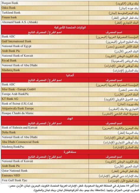 %D8%A7%D9%84%D9%85%D8%B5%D8%A7%D8%B1%D9%81-%D8%A7%D9%84%D8%B9%D8%B1%D8%A8%D9%8A%D8%A9-4 قائمة: التجاري وفا بنك المغربي في مقدمة المصارف العربية المنتشرة عالميا