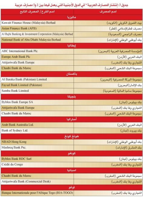 %D8%A7%D9%84%D9%85%D8%B5%D8%A7%D8%B1%D9%81-%D8%A7%D9%84%D8%B9%D8%B1%D8%A8%D9%8A%D8%A9-5 قائمة: التجاري وفا بنك المغربي في مقدمة المصارف العربية المنتشرة عالميا