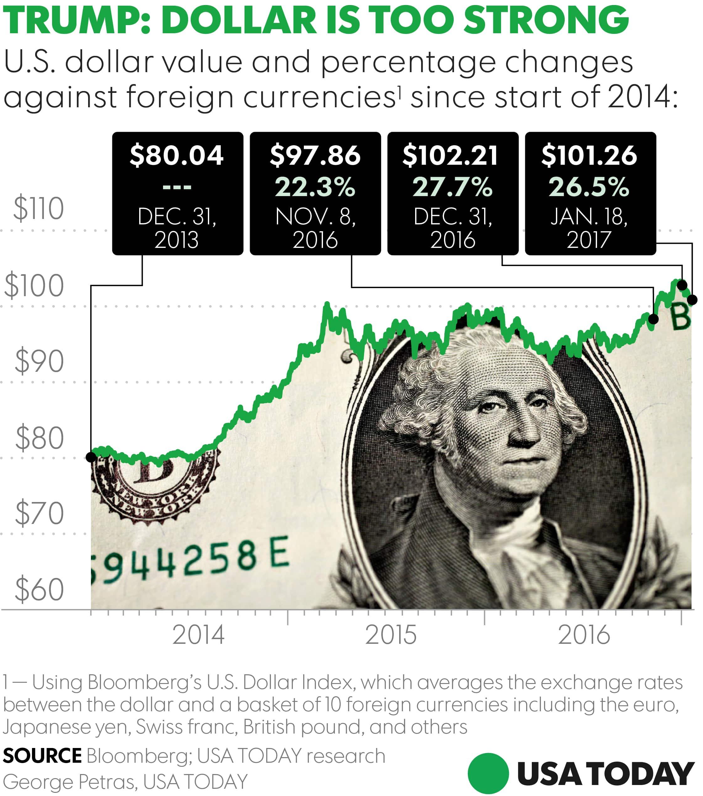 Trump-Dollar دونالد ترامب ورغبته في دولار ضعيف ينافس اليوان الصيني والين الياباني