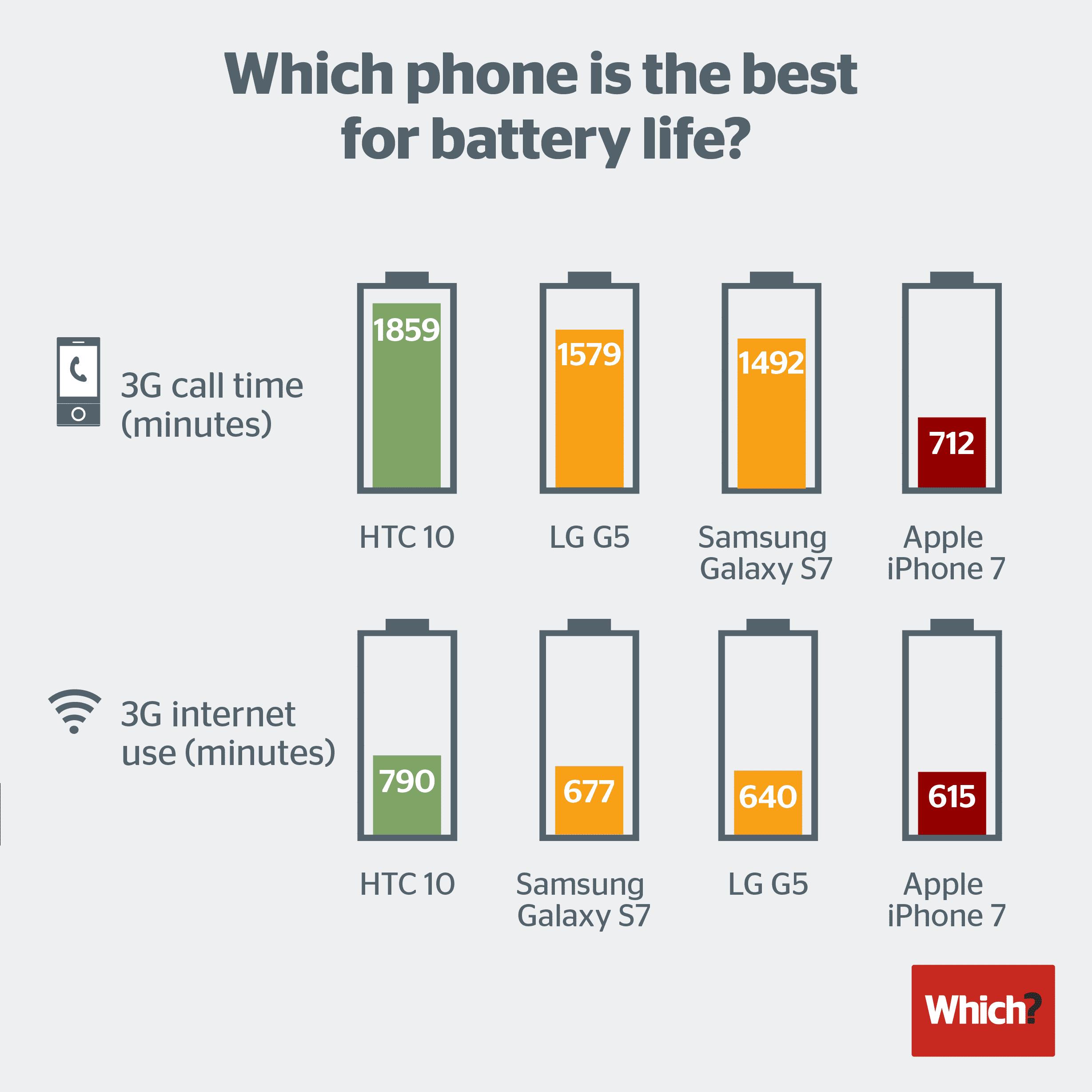 which_battery_life_ai7_comparison مراجعة جوال آيفون 7: تكرار التصميم مخيب فيما الأداء رائع