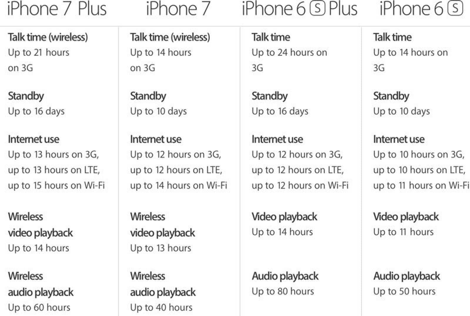 %D8%A2%D9%8A%D9%81%D9%88%D9%86-7-%D8%A8%D9%84%D8%B3 مراجعة آيفون 7 بلس: أحصل على أسرع هاتف في العالم وتجاهل آيفون 7