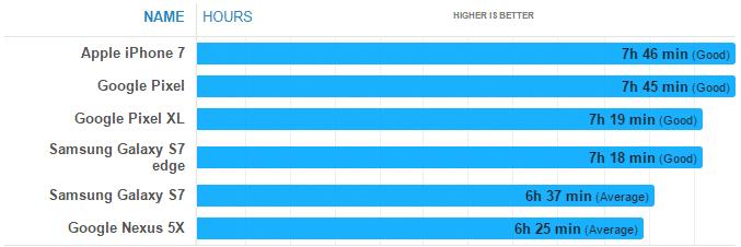 %D8%AC%D9%88%D8%AC%D9%84-%D8%A8%D9%83%D8%B3%D9%84 مراجعة جوجل بكسل Google Pixel: الأفضل في التصوير مع أخطاء كبيرة
