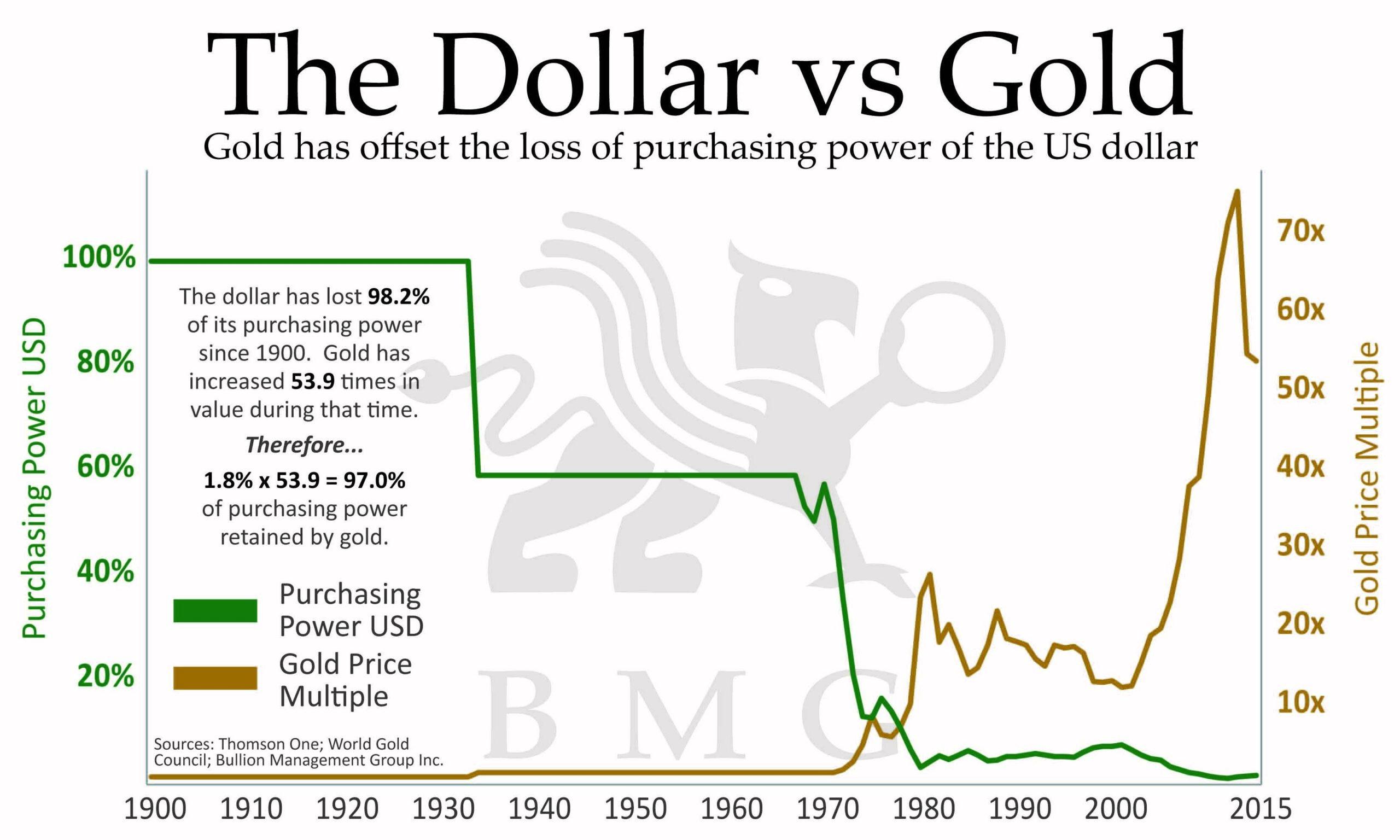 DOLLAR-VS-GOLD عن خسارة الدولار 98% من قدرته الشرائية وارتفاع الذهب 53 مرة منذ 1900 إلى الآن