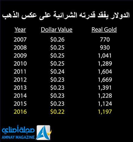 GHRatioB15 عن خسارة الدولار 98% من قدرته الشرائية وارتفاع الذهب 53 مرة منذ 1900 إلى الآن