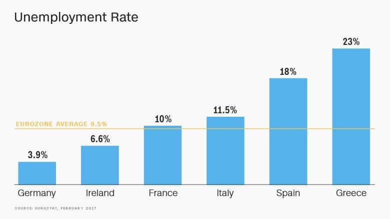 eurozone-unemployment اليورو سيموت: هدف الأزمة وحلم ضحايا الإتحاد الأوروبي
