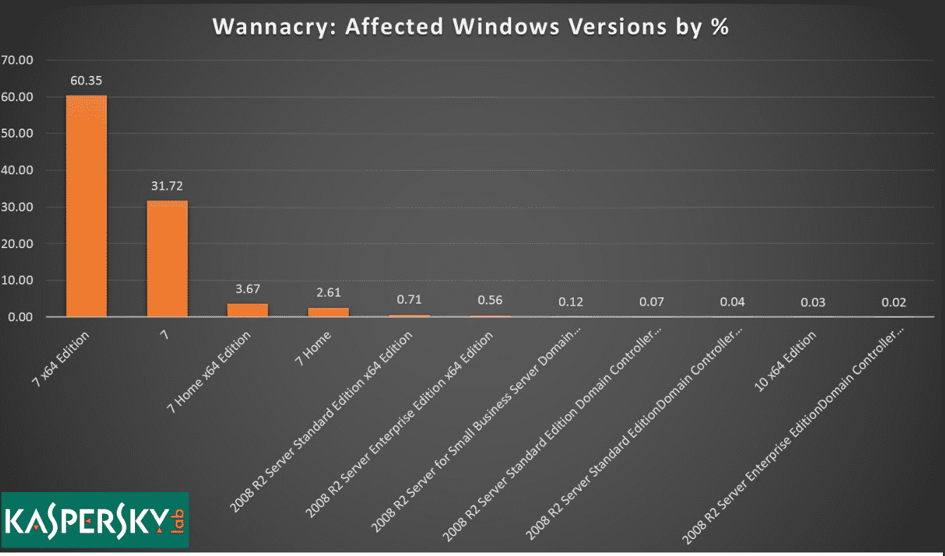 WannaCry أهم درس من فيروس WannaCry: الترقية إلى ويندوز 10 هو القرار الصحيح