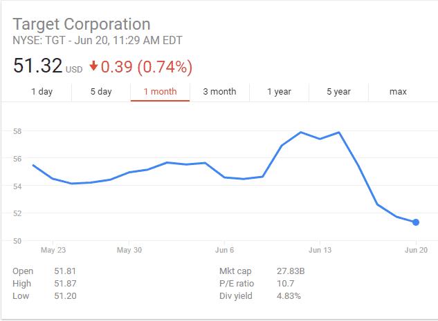 Target-Corporation استحواذ أمازون على Whole Foods تعزز أزمة المتاجر التقليدية