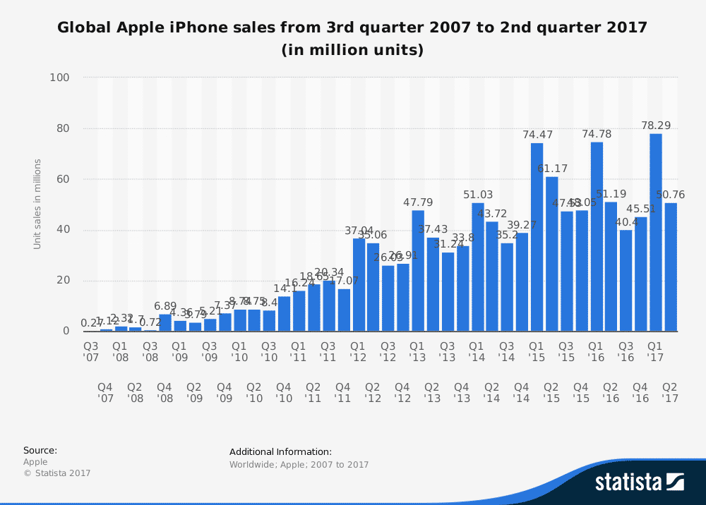 global-apple-iphone-sales-since-3rd-quarter-2007 5 أزمات تهدد آبل ويجب حلها قبل فوات الأوان