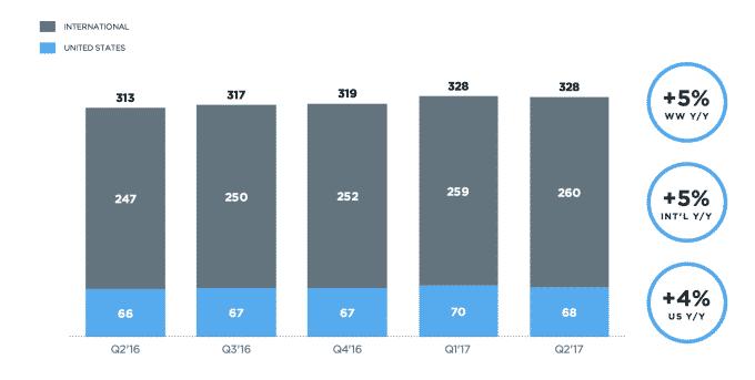 %D8%A3%D8%B2%D9%85%D8%A9-%D8%AA%D9%88%D9%8A%D8%AA%D8%B1 أزمة تويتر: خسارة 2 مليون مستخدم وتراجع العائدات والإنهيار في البورصة