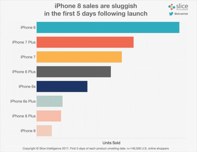 apple-units-5-days-post-launch فشل آيفون 8: مبيعاته أقل بنسبة 78% من آيفون 7 ومتاجر آبل خاوية على عروشها