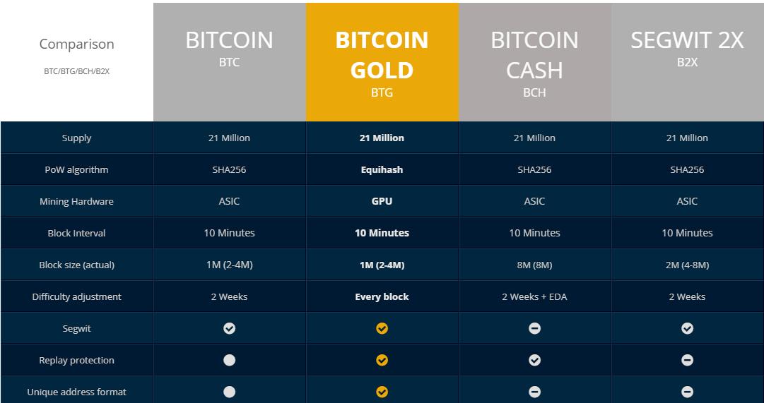 %D8%A8%D9%8A%D8%AA%D9%83%D9%88%D9%8A%D9%86 سقوط عنيف لعملة Bitcoin Gold بعد ولادتها وهذا هو السبب