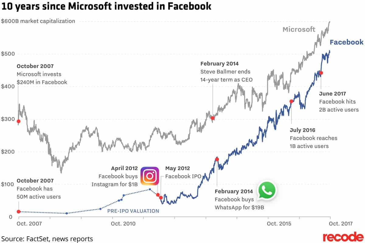facebook_microsoft منذ 10 سنوات استثمر بيل جيتس في شركة فيس بوك لتصبح كابوس مايكروسوفت