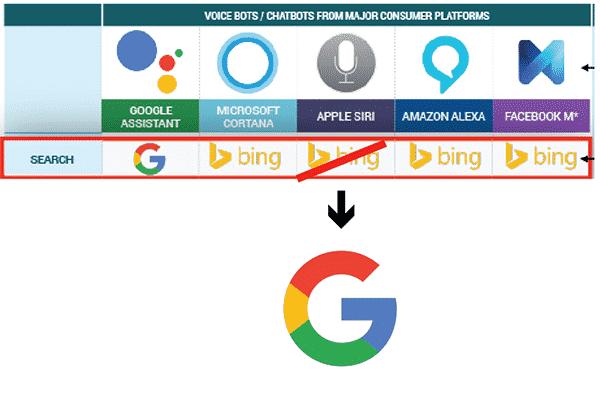 siri-switch-google-search-from-bing-01 آبل سيري تبنت جوجل وتخلت عن بينج لأنه فاشل و عن مايكروسوفت لأنها مخادعة
