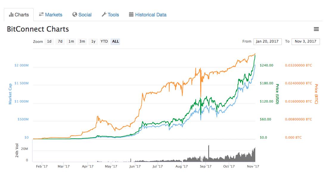 BitConnect إنهيار العملة الرقمية BitConnect: حذار من شراء هذا الوهم إنه احتيال هرمي